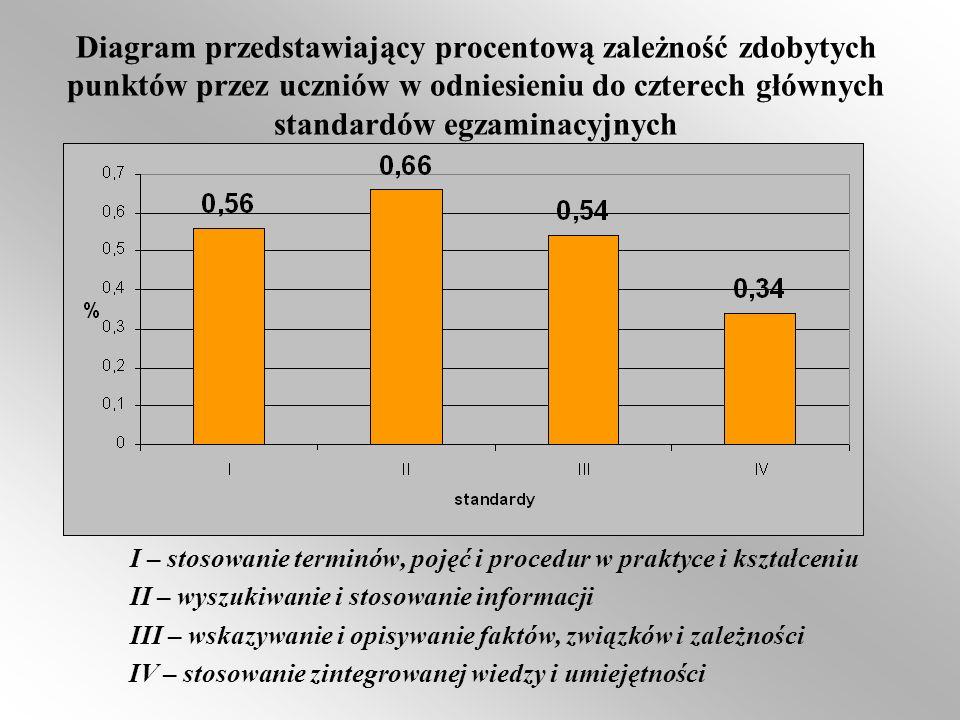 Diagram przedstawiający procentową zależność zdobytych punktów przez uczniów w odniesieniu do czterech głównych standardów egzaminacyjnych I – stosowa