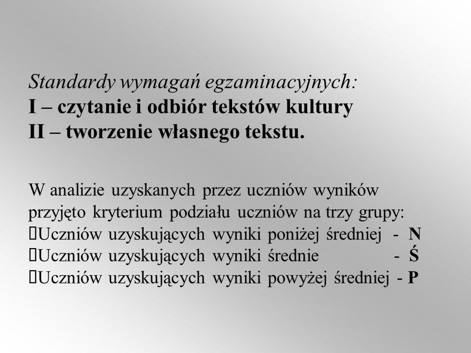 Standardy wymagań egzaminacyjnych: I – czytanie i odbiór tekstów kultury II – tworzenie własnego tekstu. W analizie uzyskanych przez uczniów wyników p