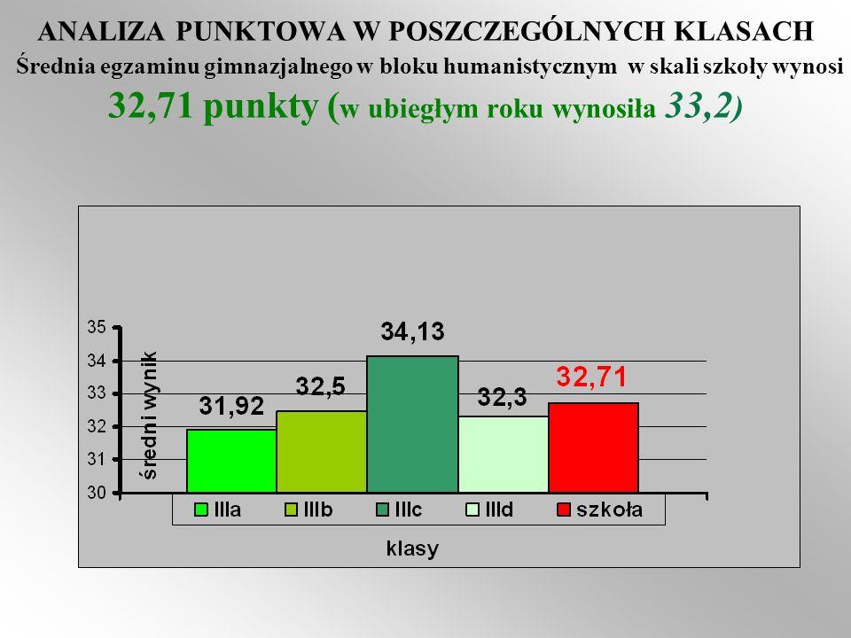 ANALIZA PUNKTOWA W POSZCZEGÓLNYCH KLASACH Średnia egzaminu gimnazjalnego w bloku humanistycznym w skali szkoły wynosi 32,71 punkty ( w ubiegłym roku w