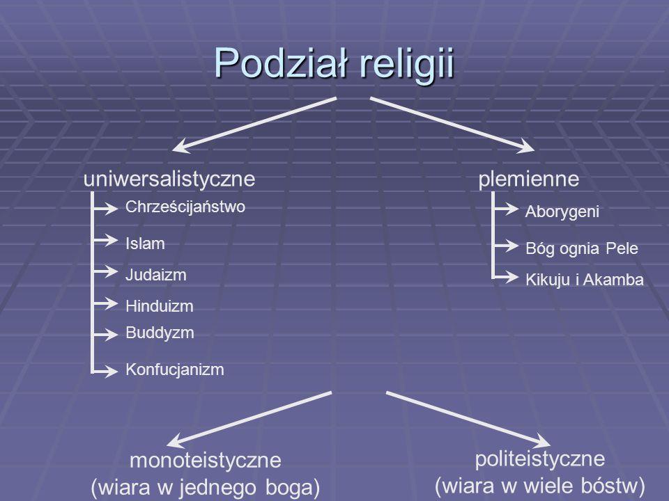 Podział religii uniwersalistyczneplemienne monoteistyczne (wiara w jednego boga) politeistyczne (wiara w wiele bóstw) Chrześcijaństwo Islam Judaizm Hi