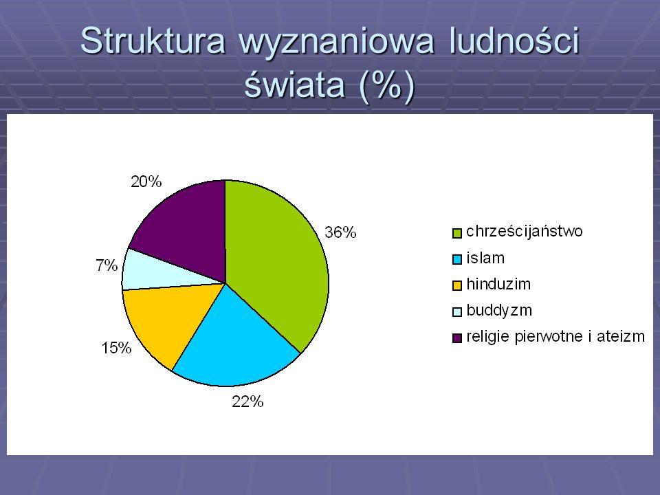 Struktura wyznaniowa ludności świata (%)