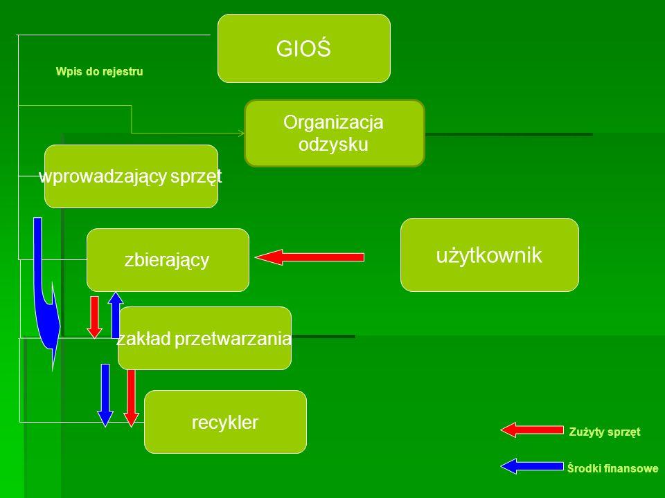 wprowadzający sprzęt użytkownik GIOŚ zbierający zakład przetwarzania recykler Wpis do rejestru Zużyty sprzęt Środki finansowe Organizacja odzysku
