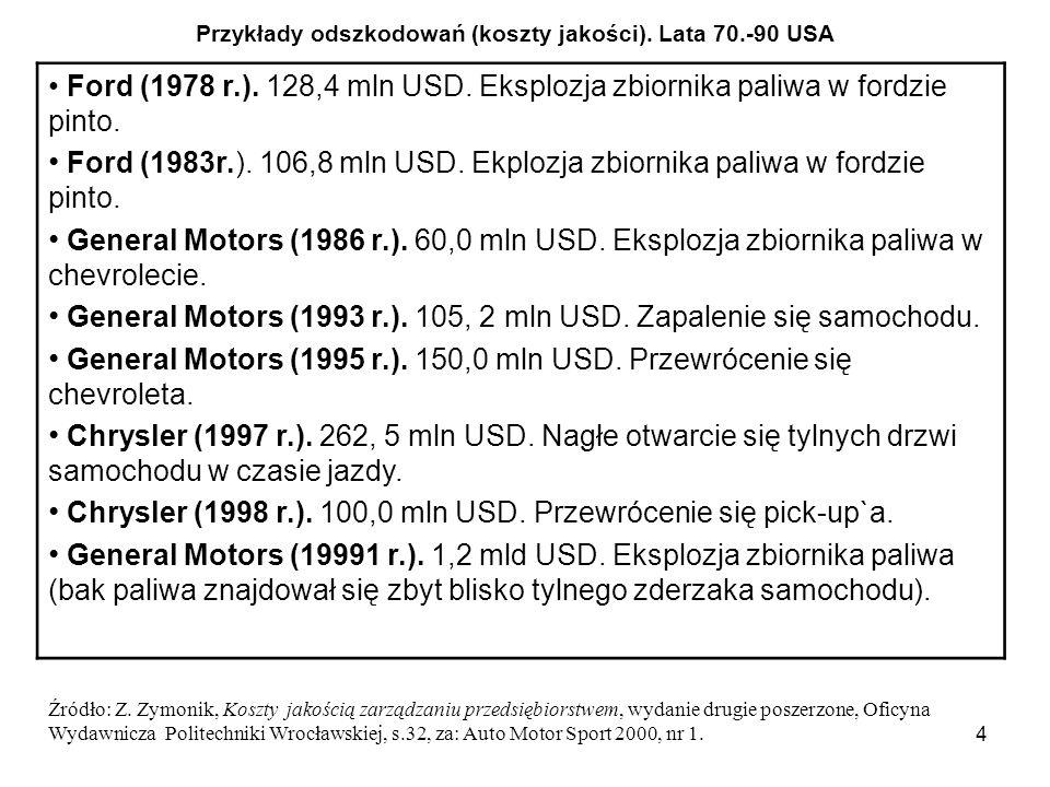 4 Ford (1978 r.). 128,4 mln USD. Eksplozja zbiornika paliwa w fordzie pinto. Ford (1983r.). 106,8 mln USD. Ekplozja zbiornika paliwa w fordzie pinto.