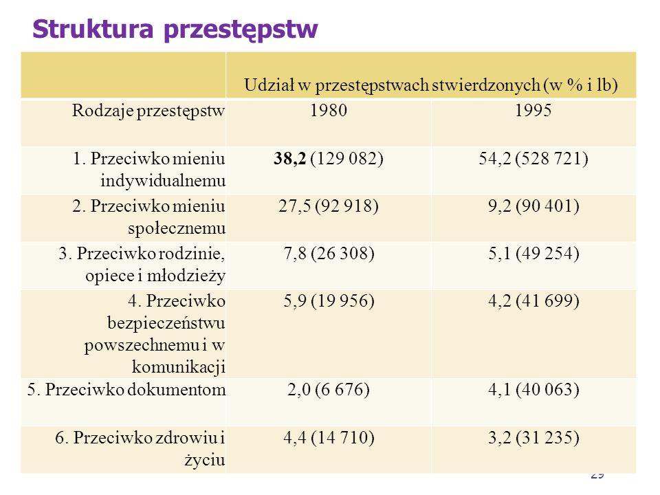 28 Struktura przestępczości w Polsce w okresie transformacji 1. Pod względem składu struktura ta (dla roku 1980 i 1995) jest w zasadzie stabilna. Podo