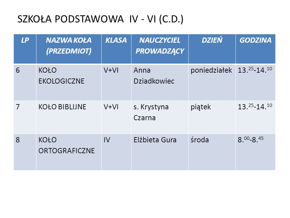 SZKOŁA PODSTAWOWA IV - VI (C.D.) LP NAZWA KOŁA (PRZEDMIOT) KLASA NAUCZYCIEL PROWADZĄCY DZIEŃGODZINA 6 KOŁO EKOLOGICZNE V+VI Anna Dziadkowiec poniedziałek13.