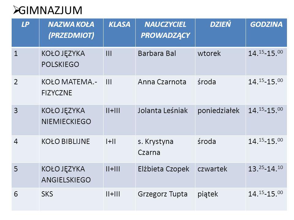 POMOC PSYCHOLOGICZNO-PEDAGOGICZNA 2012/2013 LP.NAUCZYCIEL PROWADZĄCY PRZEDMIOTDZIEŃ TYGODNIA GODZINA 1Barbara Balj.