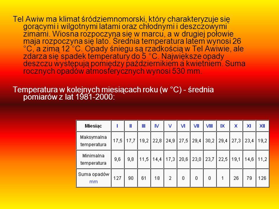 Tel Awiw ma klimat śródziemnomorski, który charakteryzuje się gorącymi i wilgotnymi latami oraz chłodnymi i deszczowymi zimami. Wiosna rozpoczyna się