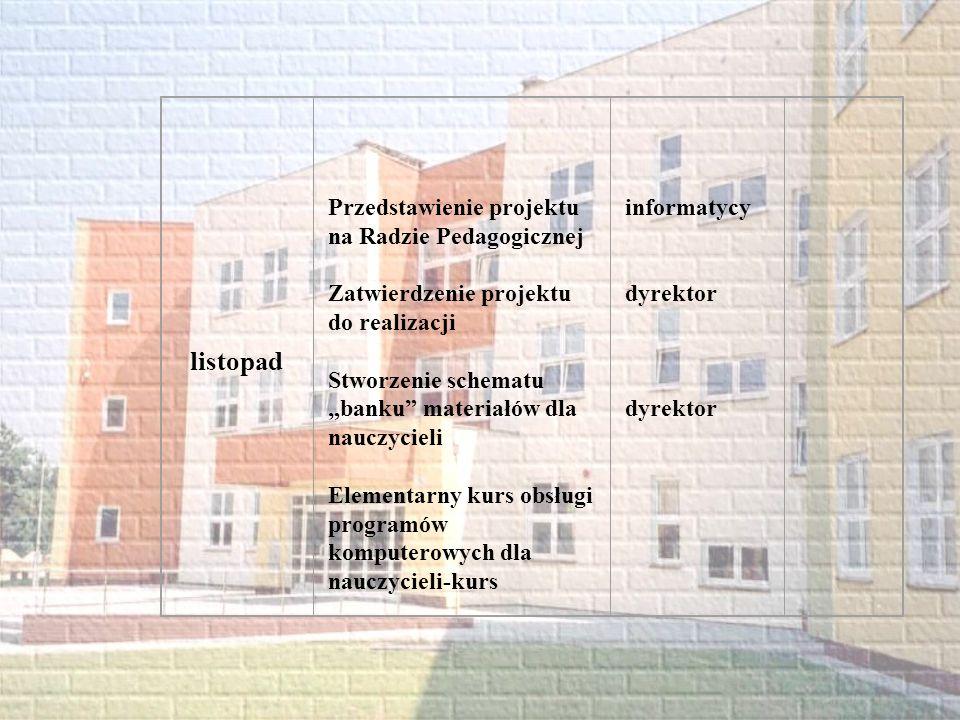 listopad Przedstawienie projektu na Radzie Pedagogicznej Zatwierdzenie projektu do realizacji Stworzenie schematu banku materiałów dla nauczycieli Ele