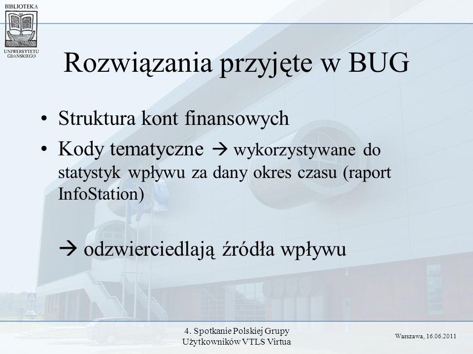 4. Spotkanie Polskiej Grupy Użytkowników VTLS Virtua Rozwiązania przyjęte w BUG Struktura kont finansowych Kody tematyczne wykorzystywane do statystyk