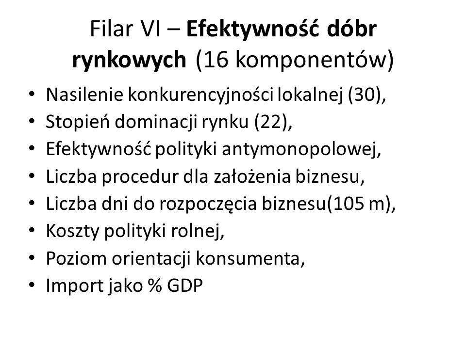 Filar VI – Efektywność dóbr rynkowych (16 komponentów) Nasilenie konkurencyjności lokalnej (30), Stopień dominacji rynku (22), Efektywność polityki an
