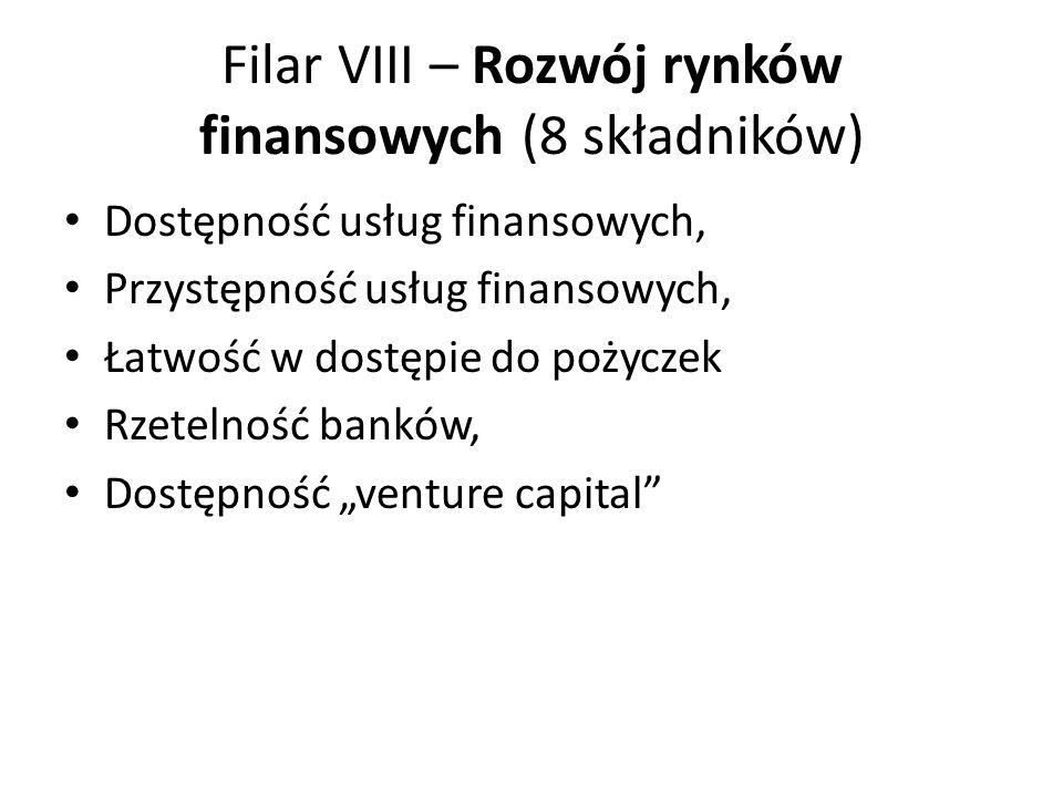 Filar VIII – Rozwój rynków finansowych (8 składników) Dostępność usług finansowych, Przystępność usług finansowych, Łatwość w dostępie do pożyczek Rzetelność banków, Dostępność venture capital