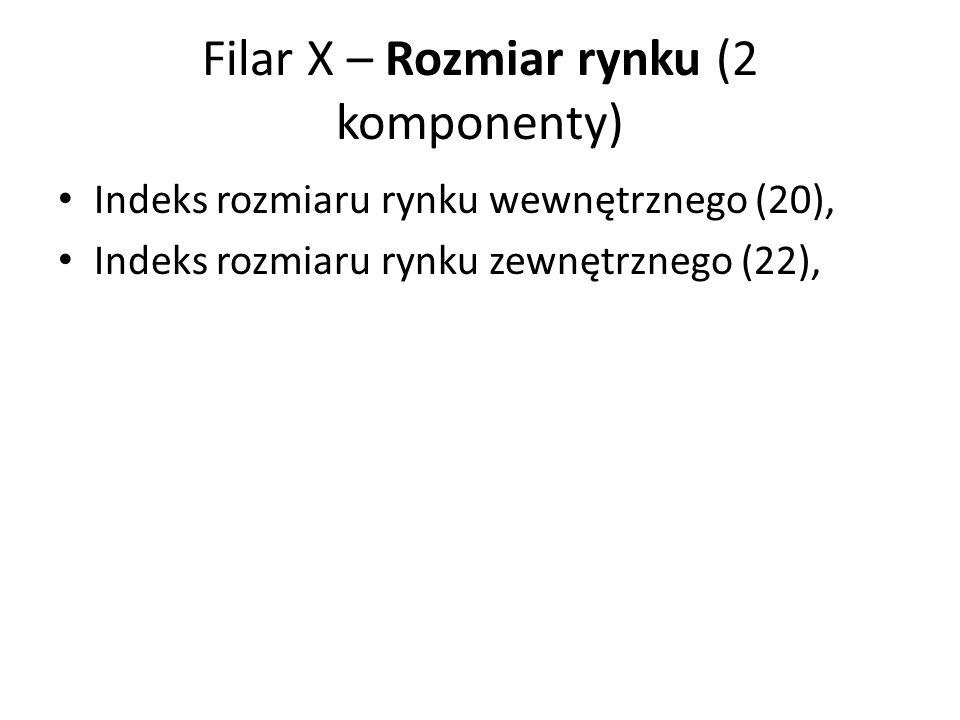 Filar X – Rozmiar rynku (2 komponenty) Indeks rozmiaru rynku wewnętrznego (20), Indeks rozmiaru rynku zewnętrznego (22),