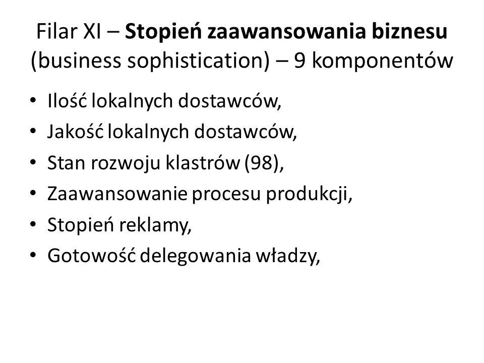 Filar XI – Stopień zaawansowania biznesu (business sophistication) – 9 komponentów Ilość lokalnych dostawców, Jakość lokalnych dostawców, Stan rozwoju klastrów (98), Zaawansowanie procesu produkcji, Stopień reklamy, Gotowość delegowania władzy,