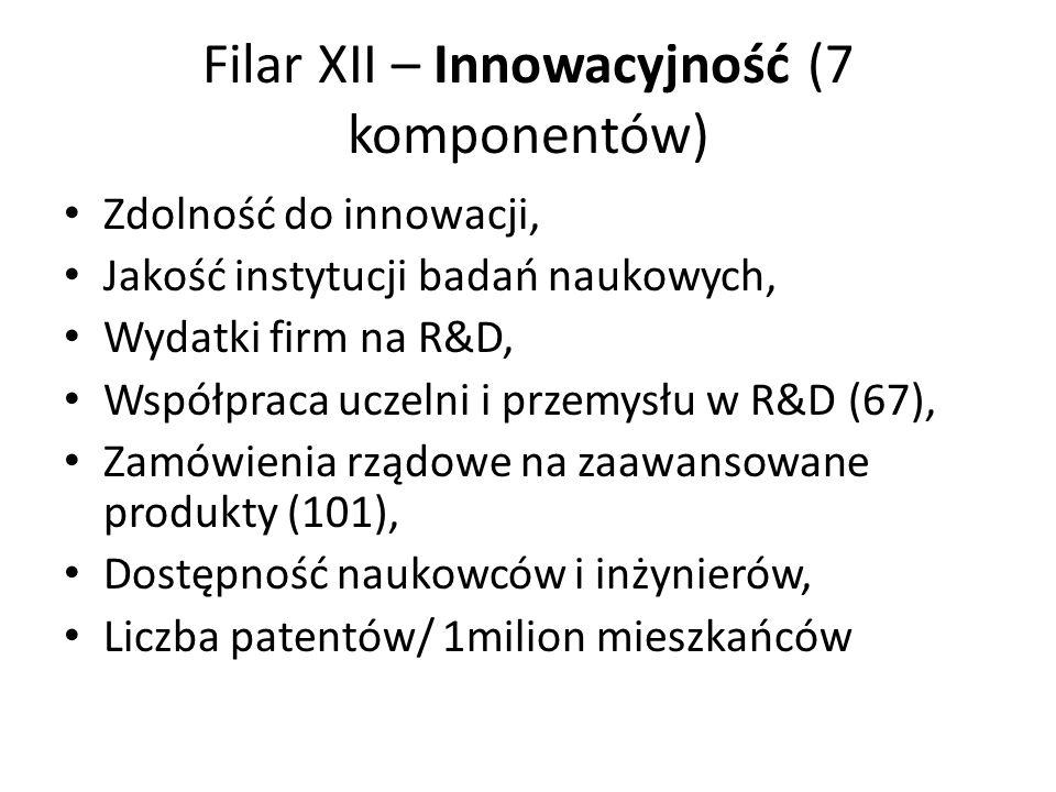Filar XII – Innowacyjność (7 komponentów) Zdolność do innowacji, Jakość instytucji badań naukowych, Wydatki firm na R&D, Współpraca uczelni i przemysłu w R&D (67), Zamówienia rządowe na zaawansowane produkty (101), Dostępność naukowców i inżynierów, Liczba patentów/ 1milion mieszkańców