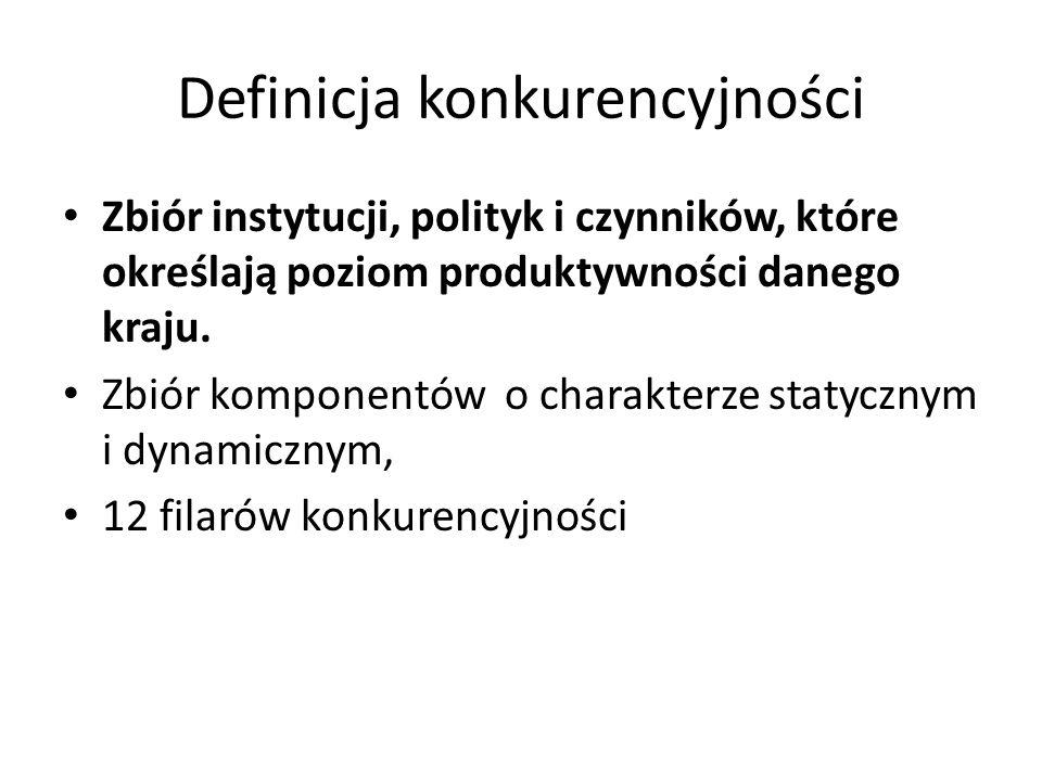 Definicja konkurencyjności Zbiór instytucji, polityk i czynników, które określają poziom produktywności danego kraju. Zbiór komponentów o charakterze