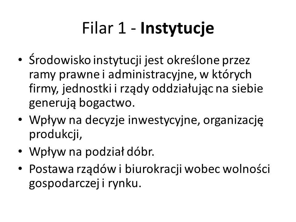 Filar 1 - Instytucje Środowisko instytucji jest określone przez ramy prawne i administracyjne, w których firmy, jednostki i rządy oddziałując na siebie generują bogactwo.