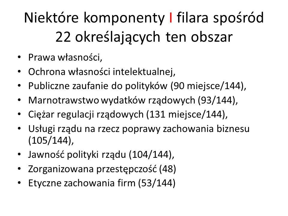 Niektóre komponenty I filara spośród 22 określających ten obszar Prawa własności, Ochrona własności intelektualnej, Publiczne zaufanie do polityków (90 miejsce/144), Marnotrawstwo wydatków rządowych (93/144), Ciężar regulacji rządowych (131 miejsce/144), Usługi rządu na rzecz poprawy zachowania biznesu (105/144), Jawność polityki rządu (104/144), Zorganizowana przestępczość (48) Etyczne zachowania firm (53/144)