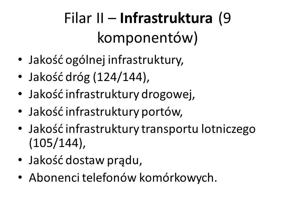 Filar II – Infrastruktura (9 komponentów) Jakość ogólnej infrastruktury, Jakość dróg (124/144), Jakość infrastruktury drogowej, Jakość infrastruktury