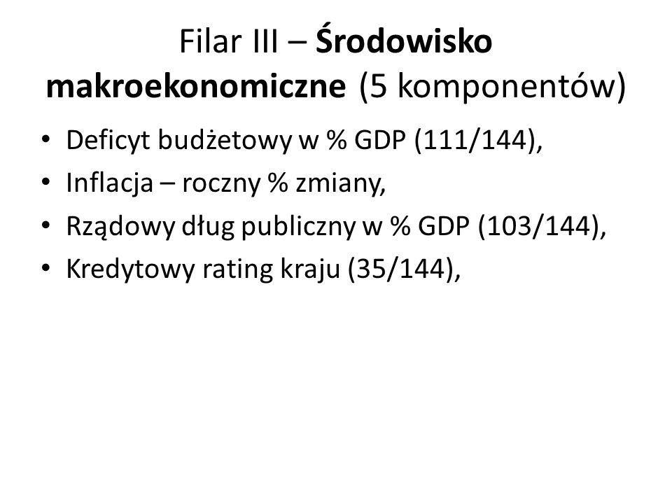 Filar III – Środowisko makroekonomiczne (5 komponentów) Deficyt budżetowy w % GDP (111/144), Inflacja – roczny % zmiany, Rządowy dług publiczny w % GD