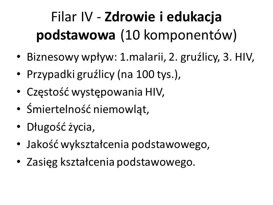 Filar IV - Zdrowie i edukacja podstawowa (10 komponentów) Biznesowy wpływ: 1.malarii, 2.