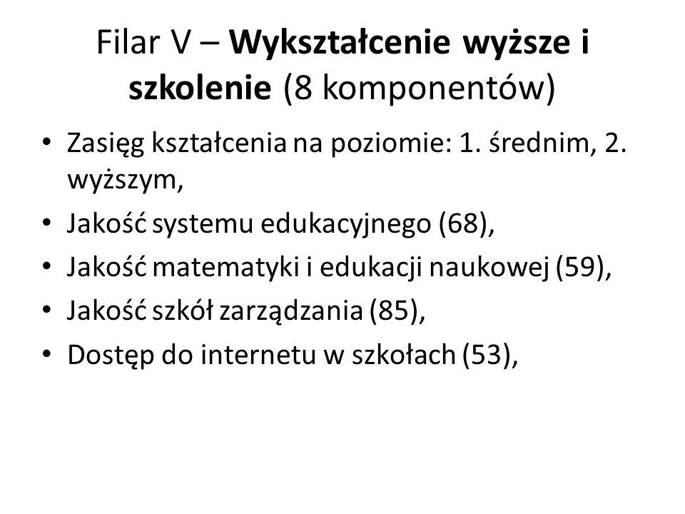 Filar V – Wykształcenie wyższe i szkolenie (8 komponentów) Zasięg kształcenia na poziomie: 1. średnim, 2. wyższym, Jakość systemu edukacyjnego (68), J