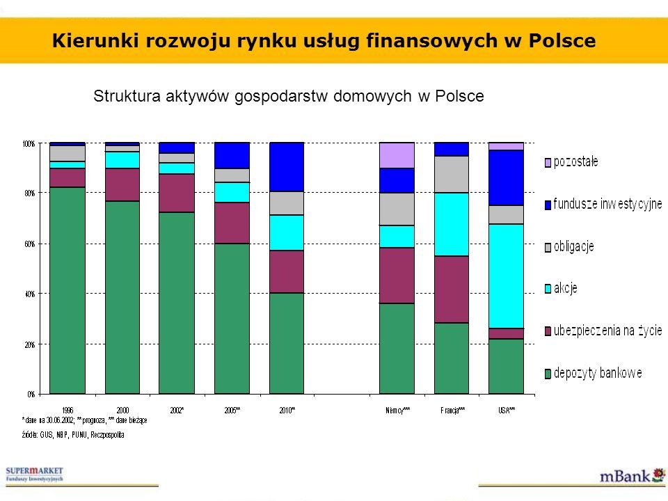 Kierunki rozwoju rynku usług finansowych w Polsce Struktura aktywów gospodarstw domowych w Polsce