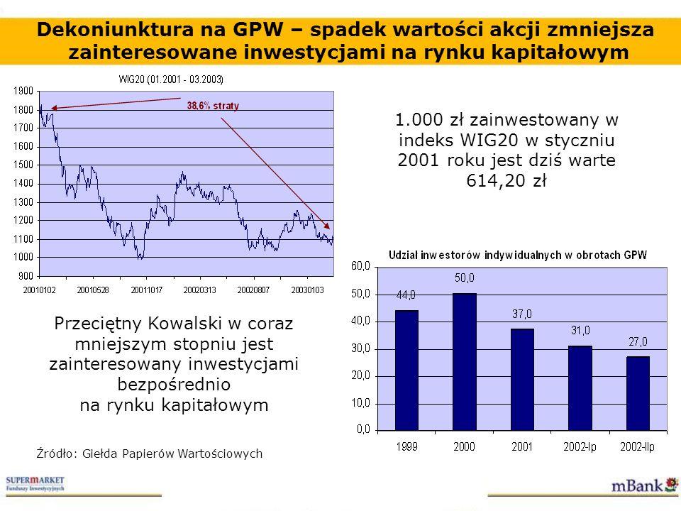 Dekoniunktura na GPW – spadek wartości akcji zmniejsza zainteresowane inwestycjami na rynku kapitałowym Przeciętny Kowalski w coraz mniejszym stopniu
