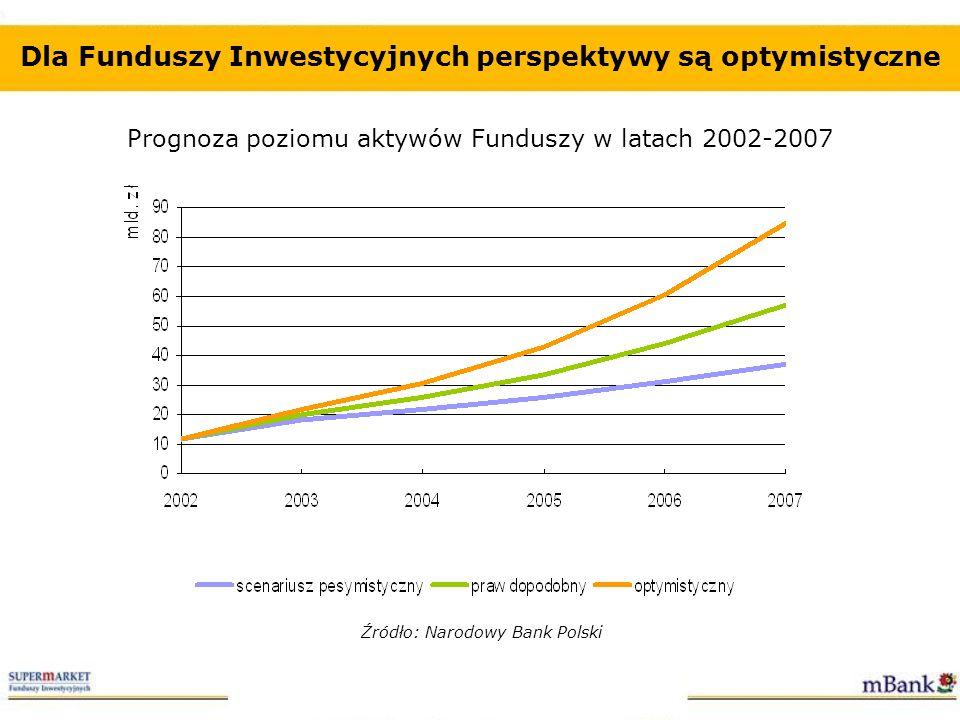 Dla Funduszy Inwestycyjnych perspektywy są optymistyczne Prognoza poziomu aktywów Funduszy w latach 2002-2007 Źródło: Narodowy Bank Polski