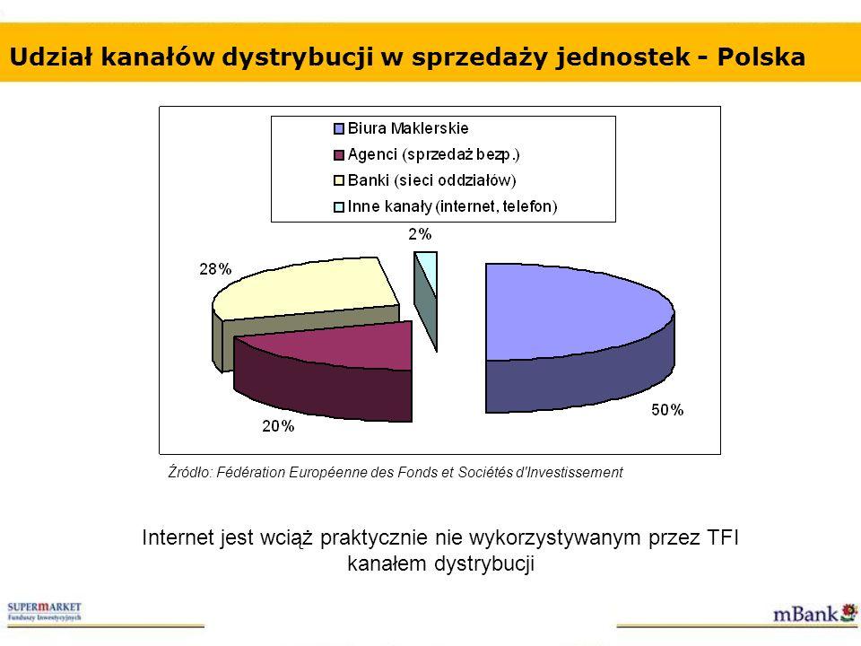 Udział kanałów dystrybucji w sprzedaży jednostek - Polska Internet jest wciąż praktycznie nie wykorzystywanym przez TFI kanałem dystrybucji Źródło: Fé