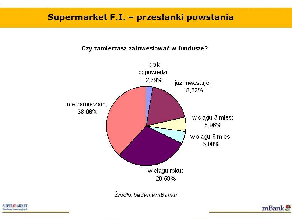 Supermarket F.I. – przesłanki powstania Źródło: badania mBanku
