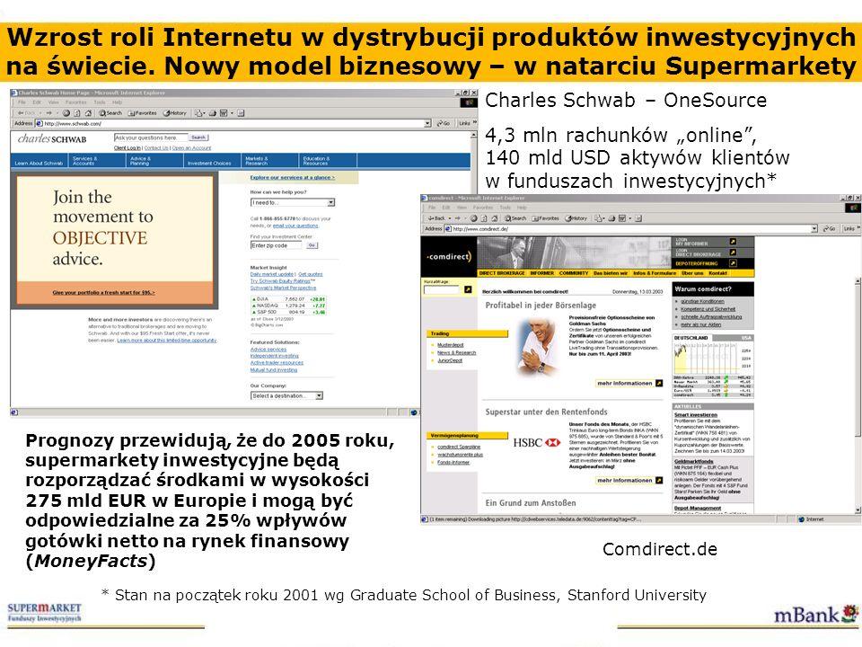 Wzrost roli Internetu w dystrybucji produktów inwestycyjnych na świecie. Nowy model biznesowy – w natarciu Supermarkety Charles Schwab – OneSource 4,3