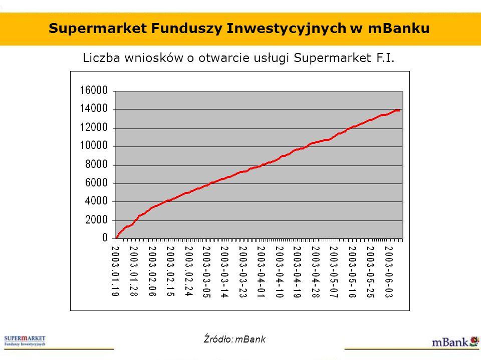 Liczba wniosków o otwarcie usługi Supermarket F.I. Supermarket Funduszy Inwestycyjnych w mBanku Źródło: mBank