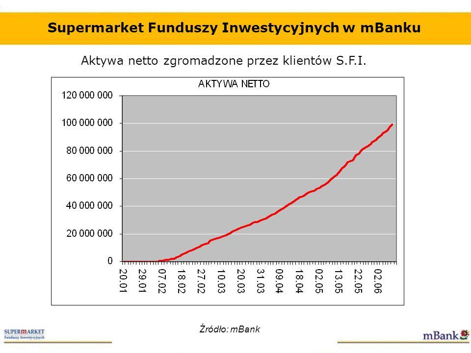 Aktywa netto zgromadzone przez klientów S.F.I. Supermarket Funduszy Inwestycyjnych w mBanku Źródło: mBank