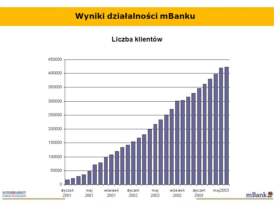 Wyniki działalności mBanku Liczba rachunków Źródło: mBank