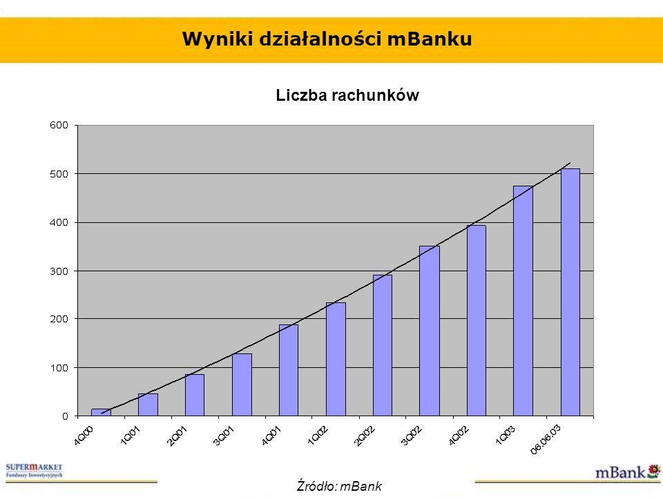 Wyniki działalności mBanku Przyrost depozytów Źródło: mBank