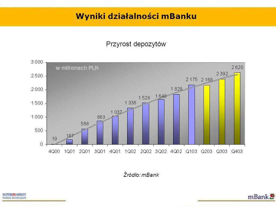 Depozyty w mBanku Przyrost depozytów w mBanku na tle sektora bankowego w 2002/2003 roku* *według danych z NBP, dotyczących depozytów gospodarstw domowych