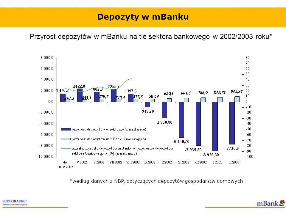 Depozyty w mBanku Przyrost depozytów w mBanku na tle sektora bankowego w 2002/2003 roku* *według danych z NBP, dotyczących depozytów gospodarstw domow