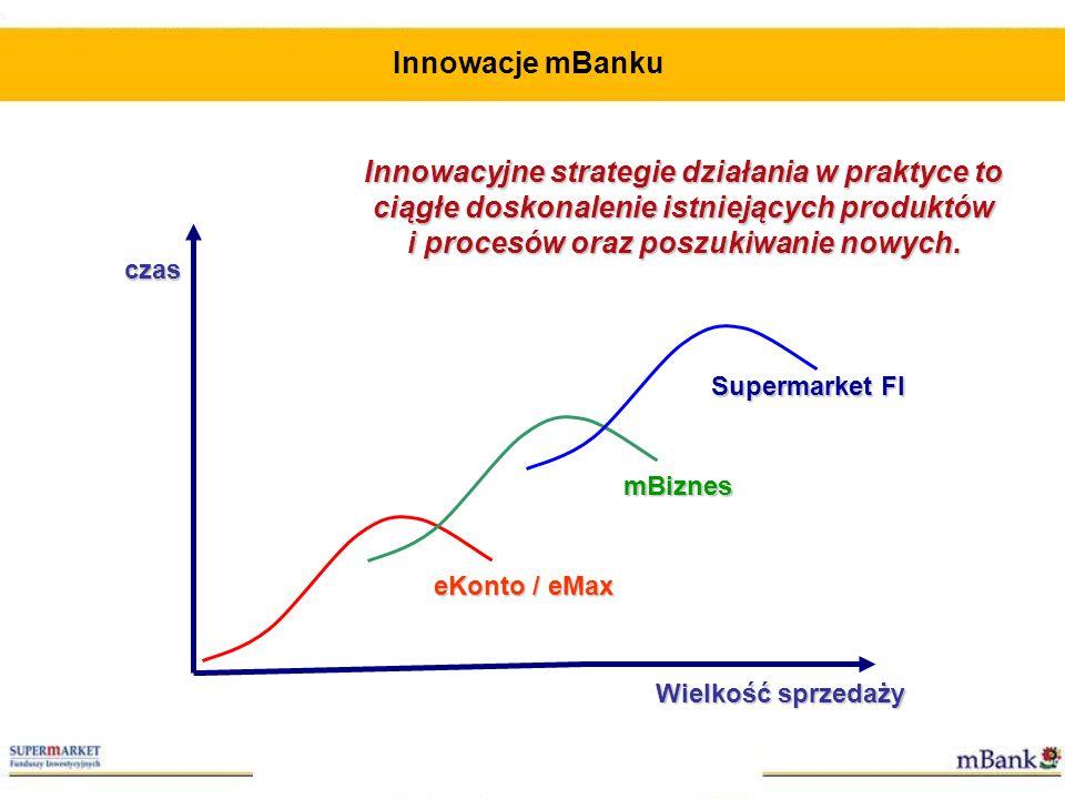Supermarket FI mBiznes eKonto / eMax czas Wielkość sprzedaży Innowacyjne strategie działania w praktyce to ciągłe doskonalenie istniejących produktów