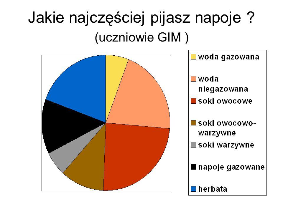 Jakie najczęściej pijasz napoje ? (uczniowie GIM )