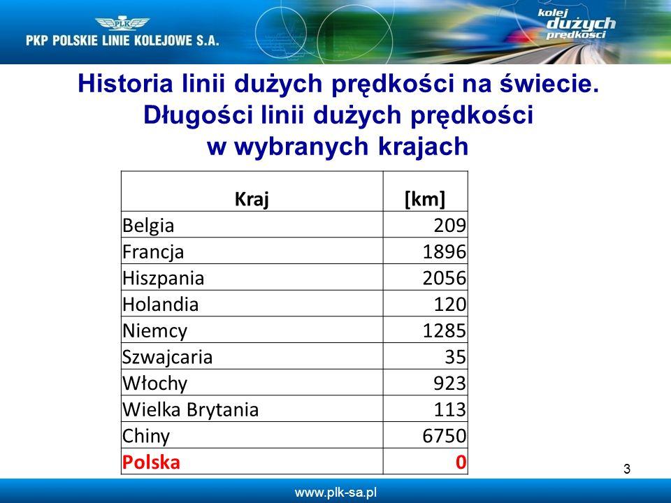www.plk-sa.pl 3 Kraj[km] Belgia209 Francja1896 Hiszpania2056 Holandia120 Niemcy1285 Szwajcaria35 Włochy923 Wielka Brytania113 Chiny6750 Polska0 Histor