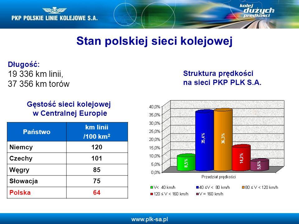 www.plk-sa.pl Stan polskiej sieci kolejowej Długość: 19 336 km linii, 37 356 km torów Struktura prędkości na sieci PKP PLK S.A. Państwo km linii /100