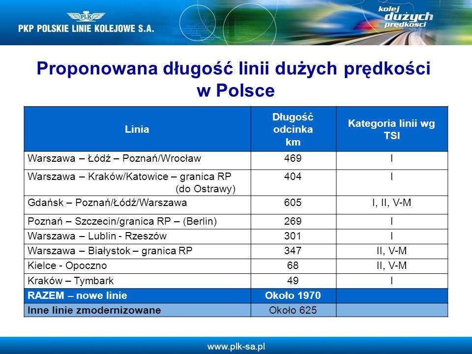 www.plk-sa.pl Linia Długość odcinka km Kategoria linii wg TSI Warszawa – Łódź – Poznań/Wrocław469I Warszawa – Kraków/Katowice – granica RP (do Ostrawy