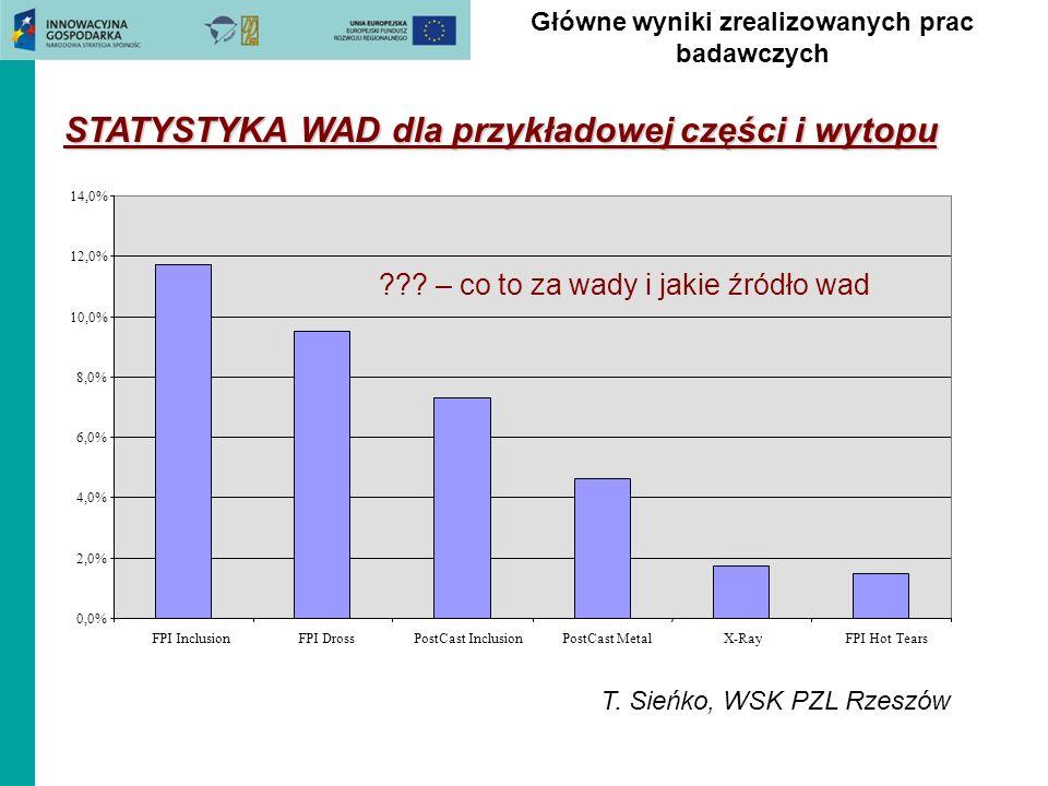 STATYSTYKA WAD dla przykładowej części i wytopu 0,0% 2,0% 4,0% 6,0% 8,0% 10,0% 12,0% 14,0% FPI InclusionFPI DrossPostCast InclusionPostCast MetalX-Ray