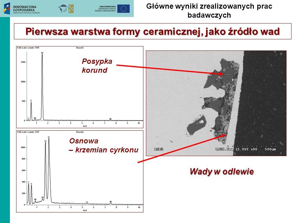 Osnowa – krzemian cyrkonu Posypka korund Główne wyniki zrealizowanych prac badawczych Pierwsza warstwa formy ceramicznej, jako źródło wad Wady w odlew
