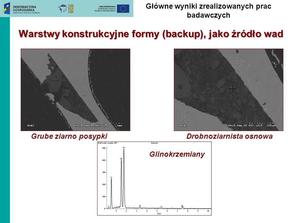 Grube ziarno posypkiDrobnoziarnista osnowa Glinokrzemiany Warstwy konstrukcyjne formy (backup), jako źródło wad Główne wyniki zrealizowanych prac bada