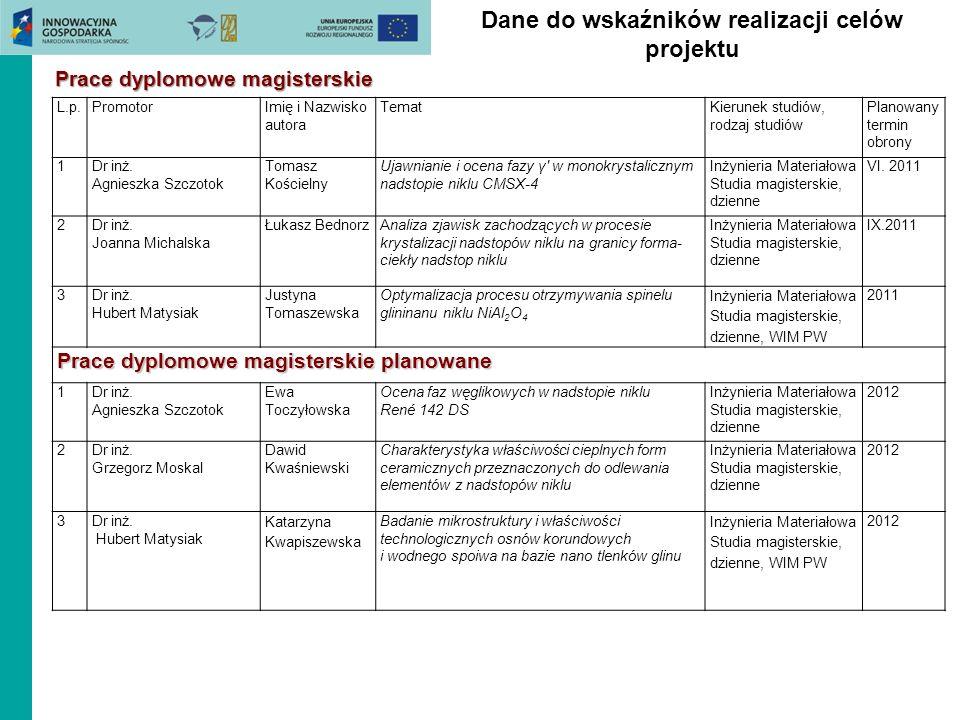 Dane do wskaźników realizacji celów projektu L.p.PromotorImię i Nazwisko autora TematKierunek studiów, rodzaj studiów Planowany termin obrony 1Dr inż.