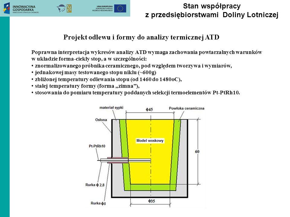 Stan współpracy z przedsiębiorstwami Doliny Lotniczej Projekt odlewu i formy do analizy termicznej ATD Poprawna interpretacja wykresów analizy ATD wym