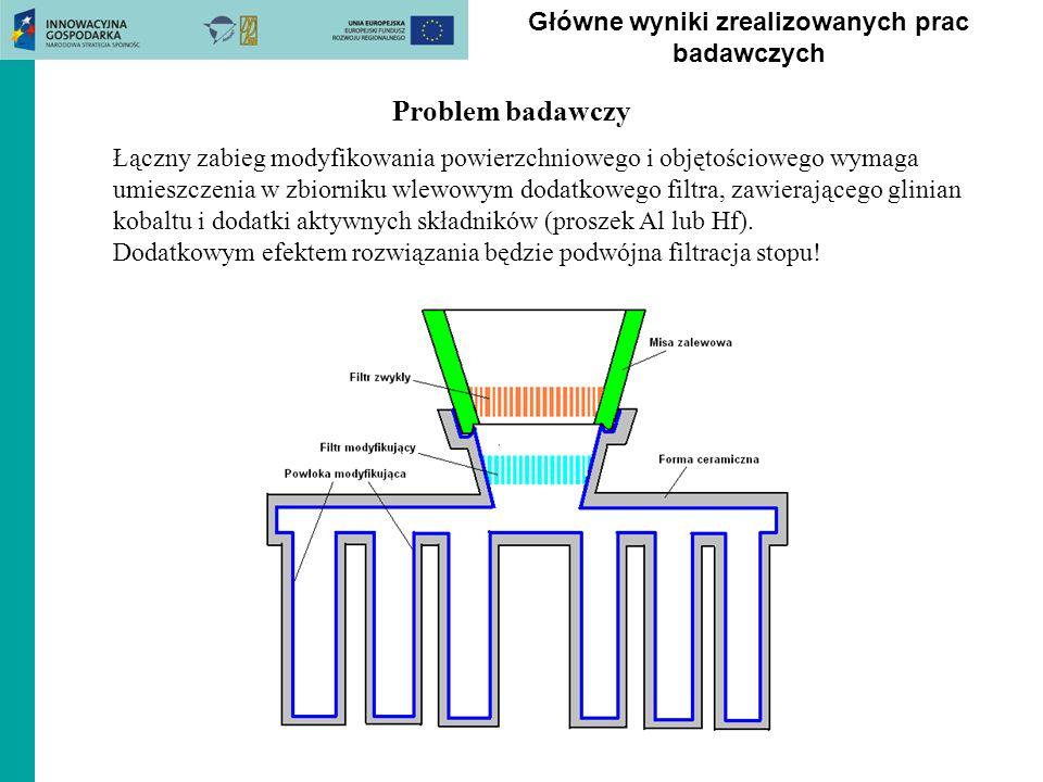 Problem badawczy Łączny zabieg modyfikowania powierzchniowego i objętościowego wymaga umieszczenia w zbiorniku wlewowym dodatkowego filtra, zawierając