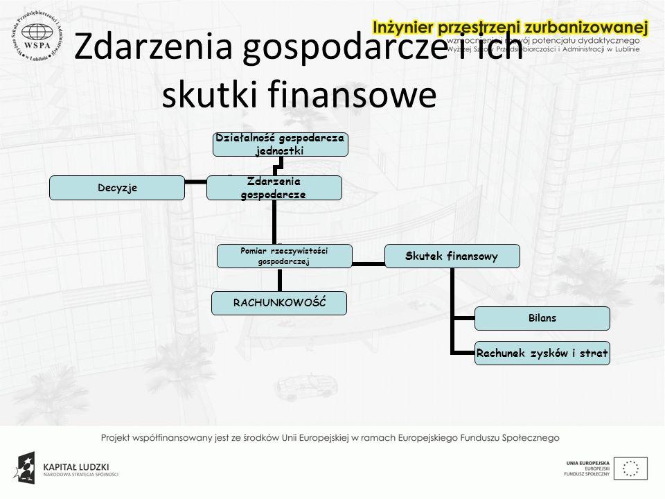 Zdarzenia gospodarcze i ich skutki finansowe Działalność gospodarcza jednostki Decyzje Zdarzenia gospodarcze Pomiar rzeczywistości gospodarczej RACHUN