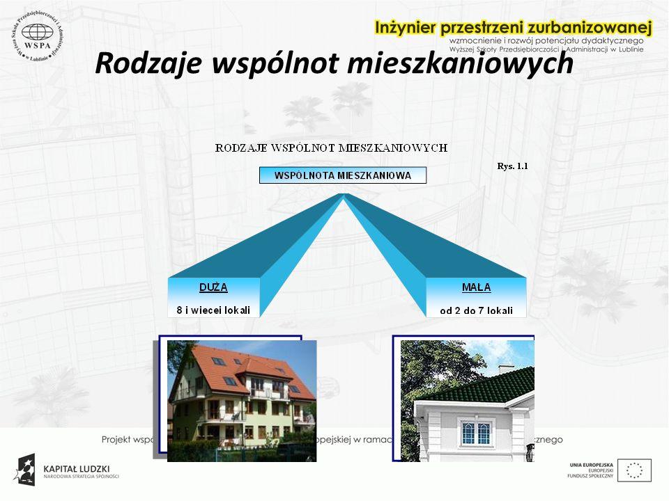 Rodzaje wspólnot mieszkaniowych